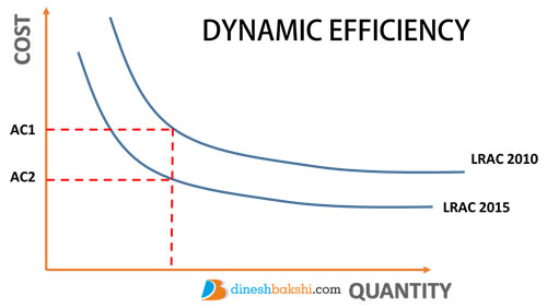 Efficiency dynamic efficiency ccuart Choice Image