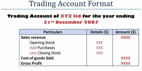 Level 5 options trading account