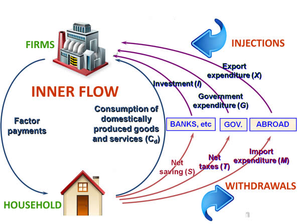 Leakage circular flow diagram online schematic diagram circular flow of income 2 jpg rh dineshbakshi com blank circular flow diagram circular flow ccuart Gallery