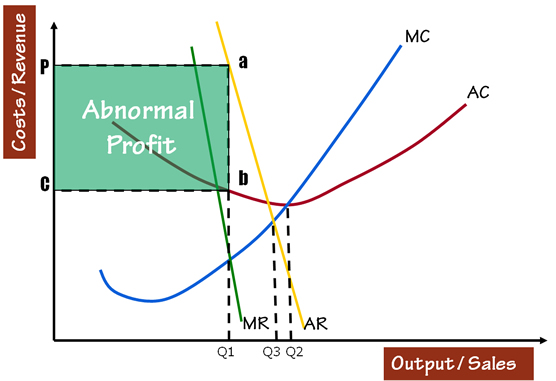 Monopoly hl topic as the diagram illustrates productive efficiency is at q2mcac and allocative efficiency is at q3 mcar whereas the monopolist will produce at q1 ccuart Image collections