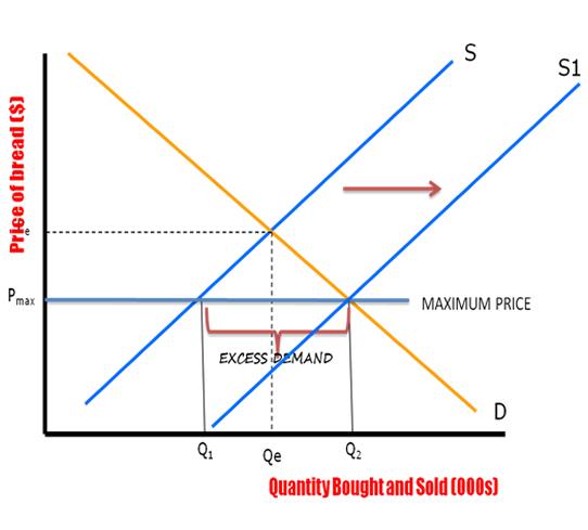 Price Control 6