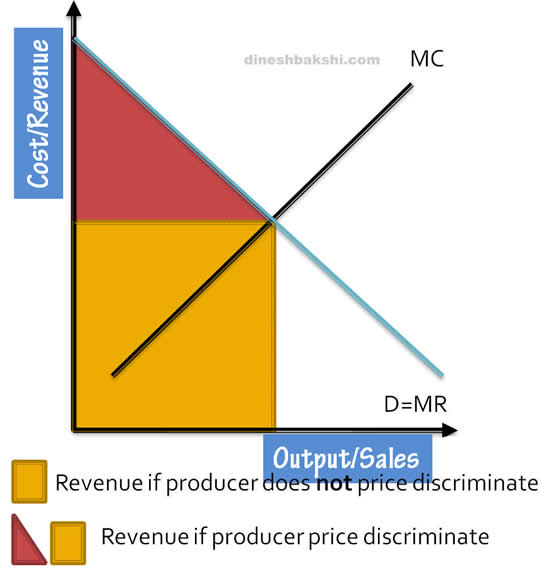 microeconomics price discrimination First-degree price discrimination, or perfect discrimination, is the highest level of  price discrimination, in which each unit of production is sold at.