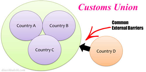 customs union