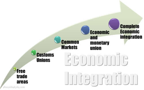 economic integration continum