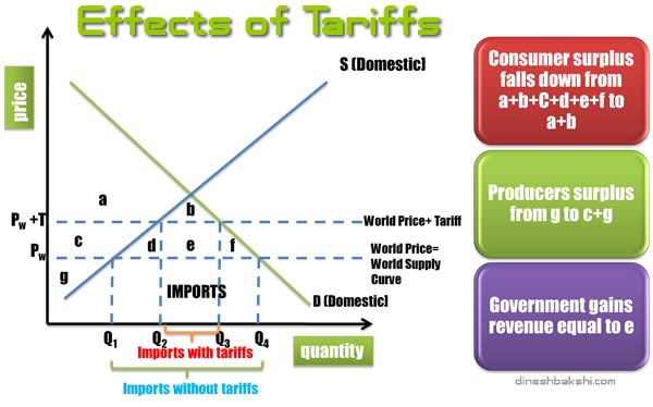 the effects of tariffs and transaction costs Trade protectionism trade protection is the deliberate attempt to limit imports or promote exports by putting up barriers to trade despite the arguments in favour of free trade and increasing trade openness, protectionism is still widely practiced.