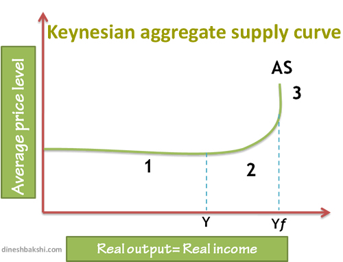 long run aggregate supply curve
