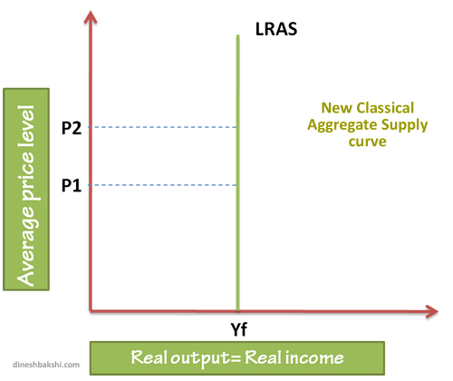neo classical long run supply curve