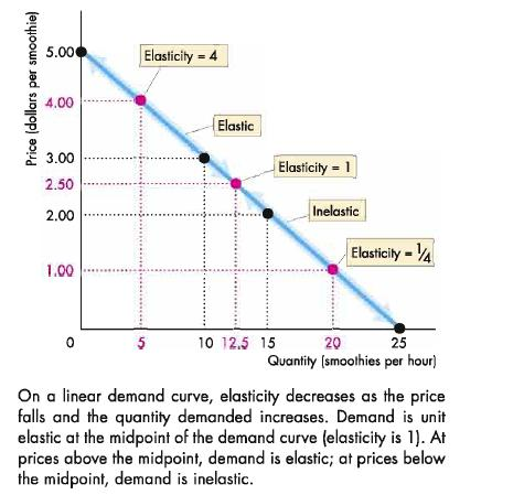 Straight Line Demand Curve