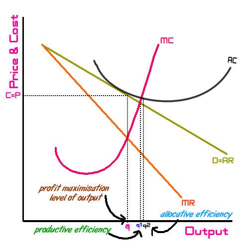 diagram of monopoly power monopolistic competition  hl topic   monopolistic competition  hl topic