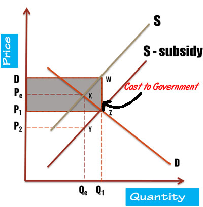 importance of elasticity of demand to the government
