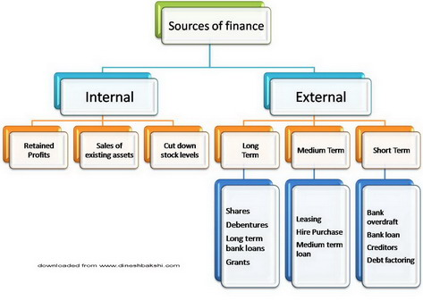 sources of finance available to a business