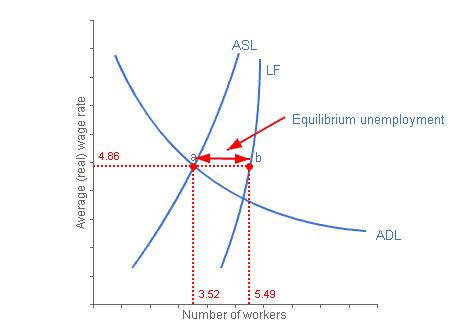 types and causes of unemployment Labor Supply and Demand Graph equilibrium unemployment through a diagram