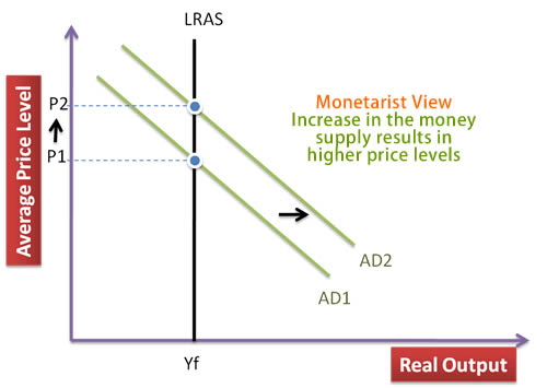 monetarist view of inflation
