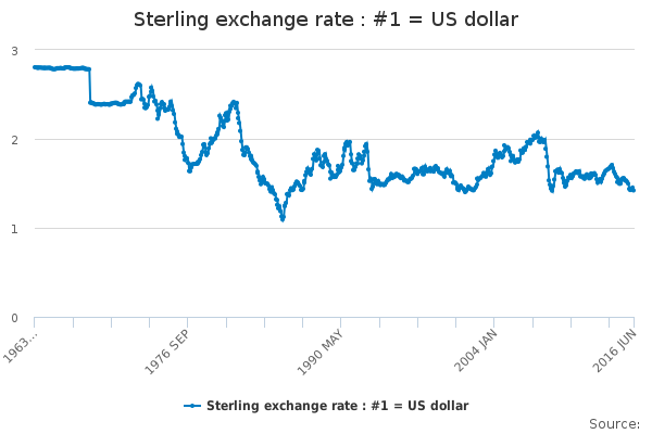 sterling-dollar-exchange-rate